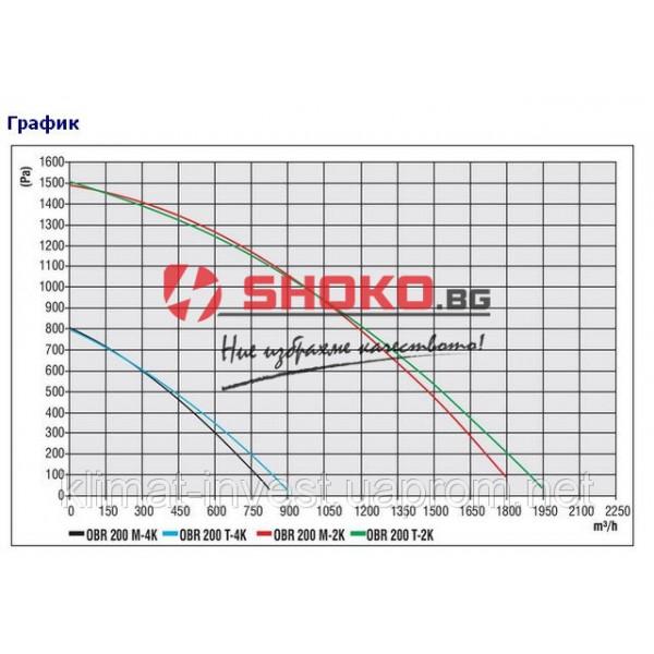 Вентилатор центробежен промишлен OBRS 200M-2K-BACKWARD, 260W, 1700m3/h ,тип